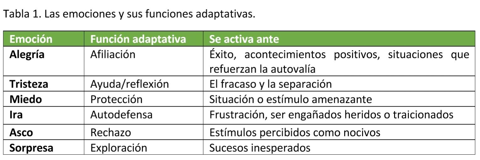 Emociones y funciones adaptativas